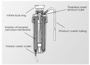 Watermaker-Mini-Schnitt