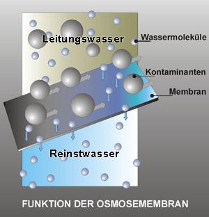 umkehrosmose_membran